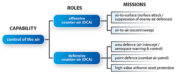 This figure illustrates the roles and missions of the control-of-the-air capability. The control of the air capability is divided into two roles: offensive counter air; and defensive counter air. Each role conducts missions. The two offensive counter air missions are: air-to-surface (surface attack / suppression of enemy air defences); and air-to-air (escort/sweep). The three defensive counter air missions are: area defence (air intercept / aerospace warning and control); point defence (combat air patrol); and high value airborne asset protection.End of figure 2-1.