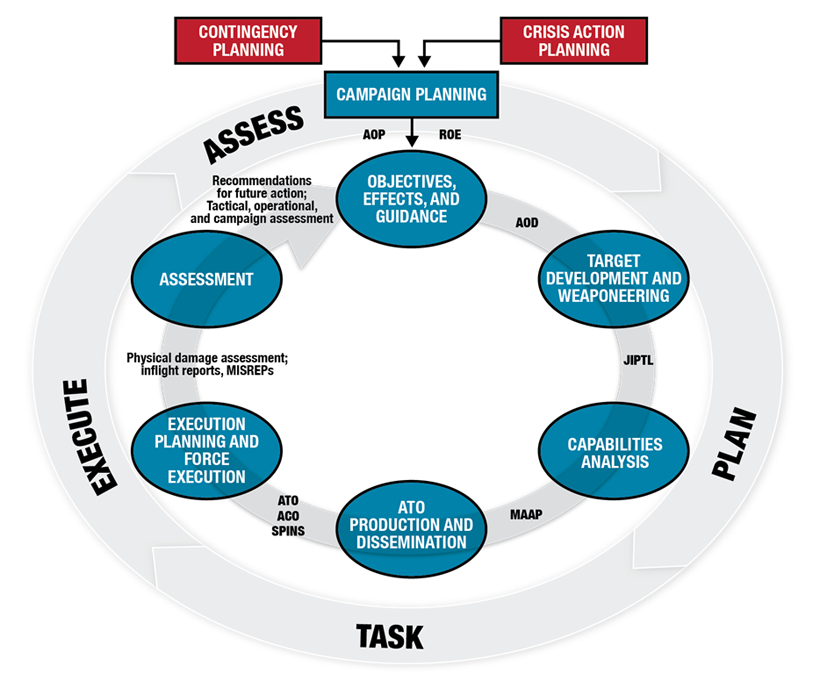 The figure illustrates the air tasking cycle. The six interrelated steps of the cycle are listed in an inner ring. They are: objectives, effects, and guidance; target development and weaponeering; capabilities analysis; air tasking order production and dissemination; execution planning and force execution; and assessment. At the top of the figure are squares for contingency planning and crisis action planning, which have arrows leading from them into a campaign planning box at the top of an outer ring, where equally spaced around this ring are the words plan, task, execute, and assess. End of figure 5-2.