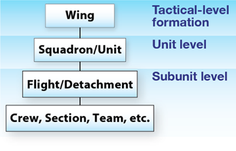 Figure 1 is an organization chart that shows the three levels of the Royal Canadian Air Force's tactical organization. The highest (tactical-level formation) level is the wing. The middle level (unit level) is the squadron and unit. The lowest level (subunit level) has two levels; at the top there are flights and detachments and below this there are crews, sections, teams, etc. End Figure 1.