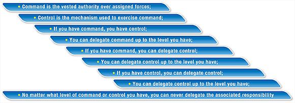 Figure 2 has 9 lines of text. The first eight lines are each indented in a step fashion to the right; they read: 1. Command is the vested authority over assigned forces; 2. Control is the mechanism used to exercise command; 3. If you have command, you have control; 4. You can delegate command up to the level you have; 5. If you have command, you can delegate control; 6. You can delegate control up to the level you have; 7. If you have control, you can delegate control; 8. You can delegate control up to the level you have. The last and ninth line is left justified and reads: No matter what level of command or control you have, you can never delegate the associated responsibility. End Figure 2.