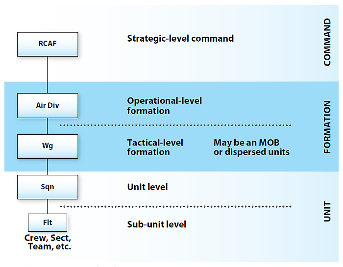 Figure 2-1 illustrates the organizational structure of Canadian Forces aerospace forces, which is divided into three tiers: command, formation and unit. The command tier is strategic-level command. The Royal Canadian Air Force is found within this tier. The formation tier consists of the operational-level formation and the tactical-level formation. The air division is found at the operational level and the wing at the tactical level. The wing at the tactical level may be a main operating base or dispersed units. The unit tier consists of the unit level and the sub-unit level. Squadrons are found at the unit level and flights at the sub-unit level. Crews, sections, teams, etcetera are found within flights. End Figure 2-1.