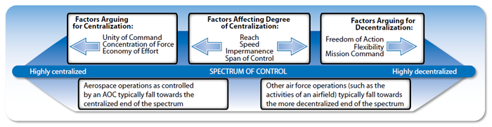 Figure 2-2 shows the spectrum of control as a horizontal line. Highly centralized control is on the left and highly decentralized control is on the right. The factors that affect the degree of centralization are: 1. reach; 2. speed; 3. impermanence; and 4. span of control. The factors that argue for more centralization are: 1. unity of command; 2. concentration of force; and 3. economy of effort. The factors that argue for decentralization are: 1. freedom of action; 2. flexibility; and 3. mission command. The two statements at the bottom of the image are: 1. Aerospace operations as controlled by an air operations centre typically fall towards the centralized end of the spectrum. 2. Other air force operations (such as the activities of an airfield) typically fall towards the more decentralized end of the spectrum. End Figure 2-2.