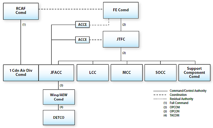 Figure 2-4 illustrates the command and control structure when the joint force air component commander acts as the air component commander. The Commander of the Royal Canadian Air Force and the force-employment commander are at the same level. There is coordination between these two commanders. The Commander of the Royal Canadian Air Force has full command of the Commander 1 Canadian Air Division, who is also the joint force air component commander. The joint force air component commander exercises command/control authority over an air component coordination element. This air component coordination element coordinates with the force-employment commander.  The force-employment commander exercises operational command over the joint task force commander. The joint task force commander exercises operational command over the joint force air component commander, the land component commander, the maritime component commander, the special operations component commander and the support component commander. The joint force air component commander exercises command/control authority over a second air component coordination element. This air component coordination element coordinates with the joint task force commander. The joint force air component commander exercises operational control over the wing / air expeditionary wing commander who in turn exercises tactical command over the detachment commanders. End Figure 2-4.