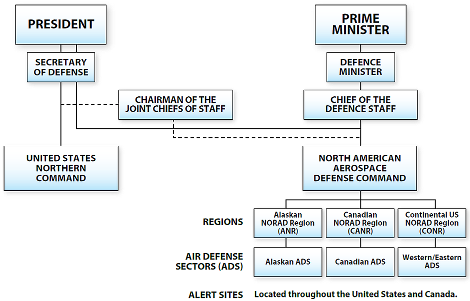 Figure 2-6 illustrates the command and control relationship when Canadian aerospace forces are part of the North American Aerospace Defence Command. The President of the United States and the Canadian Prime Minister are at the same level. The President commands the Secretary of Defense who in turn commands the United States Northern Command. The President commands the North American Aerospace Defence Command through the Secretary of Defense. There is coordination between the Secretary of Defense and the Chairman of the Joint Chiefs of Staff as well as between the Chairman of the Joint Chiefs of Staff and the North American Aerospace Defence Command. The Prime Minister commands the Defence Minister who in turn commands the Chief of the Defence Staff. The Chief of the Defence Staff commands the North American Aerospace Defence Command. The North American Aerospace Defence Command commands three North American Aerospace Defence Command regions: Alaskan, Canadian and Continental United States. Each of the three North American Aerospace Defence Command regions commands an air defense sector. Supporting each of the air defense sectors are alert sites that are located throughout the United States and Canada. End Figure 2-6.