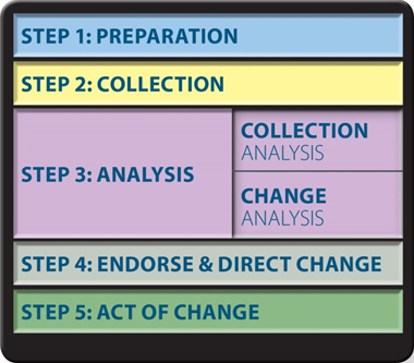 Figure 1 portrays the five step of the lessons learned process. At the top is Step 1, Preparation. The next step, Step 2, is Collection. Step 3 is Analysis, which contains two sub-units: Collection Analysis and Change Analysis. Step 4 is Endorse and Direct Change. Finally, Step 5 is Act of Change. End Figure 1.