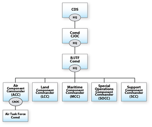 Figure 1 is the organization chart of a Canadian Armed Forces regional joint task force or joint task force. The top level is the Chief of Defence Staff and headquarters. The second level is the Commander Canadian Joint Operations Command and headquarters. The third level is the regional joint task force or joint task force commander and headquarters. The fourth level contains the five component commanders that report to the regional joint task force or joint task force commander. They are: 1. air component commander and combined air operation centre; 2. land component commander; 3. maritime component commander; 4. special operations component commander; and 5. support component commander. The fifth level shows the air task force commander, who reports to the air component commander and the combined air operation centre. End Figure 1.