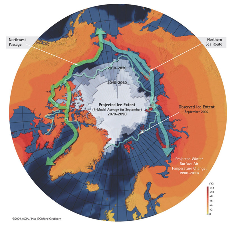 Figure 3 is a map of the northern hemisphere that presents three categories of information: shrinkage of the polar ice cap, sea routes and projected temperature changes. The map shows the observed ice extent of the polar ice cap in September 2002 as well as its projected (significant) reduction until 2090. The Northwest Passage (which runs between North America and the polar ice cap) and the Northern Sea Route (which runs between Eurasia and the polar ice cap) are marked on the map. Finally, the map illustrates the projected winter surface air temperature changes from the 1990s until the 2090s. The increases vary between 0 and 12 degrees Celsuis, with the higher increases occurring in the regions closest to the North Pole. End Figure 3.