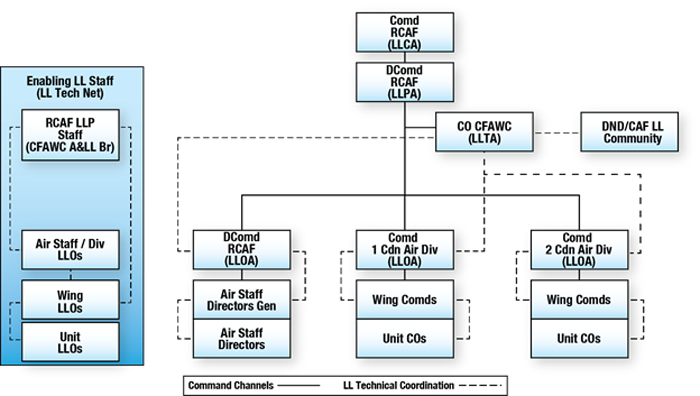 Figure 1 consists of two images: first, an organization chart of the Royal Canadian Air Force Lessons Learned Programme that illustrates key personnel and their responsibilities and second, an organization chart of the enabling lessons-learned staff. In the Lessons Learned Programme, the Commander of the Royal Canadian Air Force (the Lessons Learned Command Authority) commands the Deputy Commander of the Royal Canadian Air Force (the Lessons Learned Programme Authority). The Lessons Learned Programme Authority commands and is assisted by the Commanding Officer of the Canadian Forces Aerospace Warfare Centre (the Lessons Learned Technical Authority). The Lessons Learned Technical Authority coordinates with the Department of National Defence and Canadian Armed Forces lessons-learned communities. Under the command of the Lessons Learned Programme Authority are the three lessons learned operational authorities: the Deputy Commander of the Royal Canadian Air Force, the Commander of 1 Canadian Air Division and the Commander of 2 Canadian Air Division. The Lessons Learned Technical Authority coordinates with the three lessons learned operational authorities. The Deputy Commander of the Royal Canadian Air Force (as a lessons learned operational authority) commands the Air Staff directors general and their Air Staff directors. There is coordination between the Deputy Commander of the Royal Canadian Air Force (as a lessons learned operational authority) and the Air Staff directors general. There is also coordination between the Air Staff directors general and the Air Staff directors. Both the Commander of 1 Canadian Air Division and the Commander of 2 Canadian Air Division command wing commanders and their unit commanding officers. There is coordination between the air division commanders and their wing commanders. There is also coordination between the wing commanders and their unit commanding officers. The enabling lessons-learned staff is the lessons-learned staff technical net. The organization chart is a vertical column. The Royal Canadian Air Force Lessons Learned Programme staff (the Canadian Forces Aerospace Warfare Centre Analysis and Lessons Learned Branch) coordinate with the Air Staff and division lessons-learned officers as well as the wing lessons-learned officers. The Air Staff and division lessons-learned officers coordinate with the wing lessons-learned officers. The wing lessons-learned officers coordinate with the unit lessons-learned officers. End of figure 1.